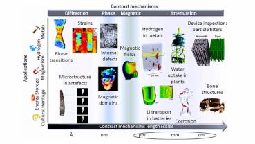 """Neutronska tomografija omogućava """"pogled"""" u unutrašnjost zuba"""