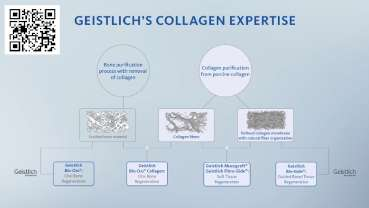 Geistlich Pharma – The Collagen Expert